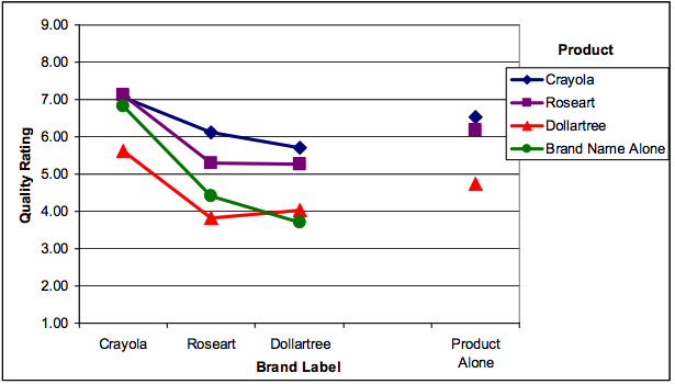 chart showing consumers branding and packaging preference crayons