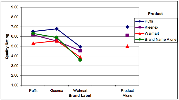 chart showing consumers branding and packaging preference tissue