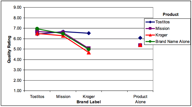 chart showing consumers branding and packaging preference tortilla chips