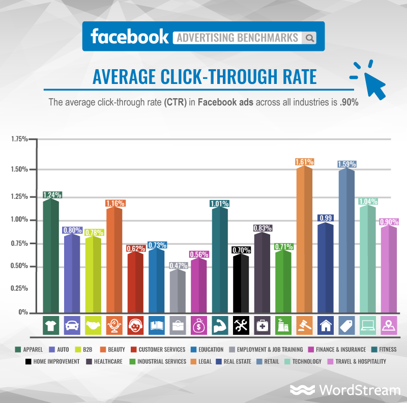 facebook ads average click through rate graphic