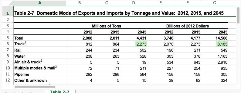 Chart Showing Domestic Mode of Exports and Imports by Tonnage and Value